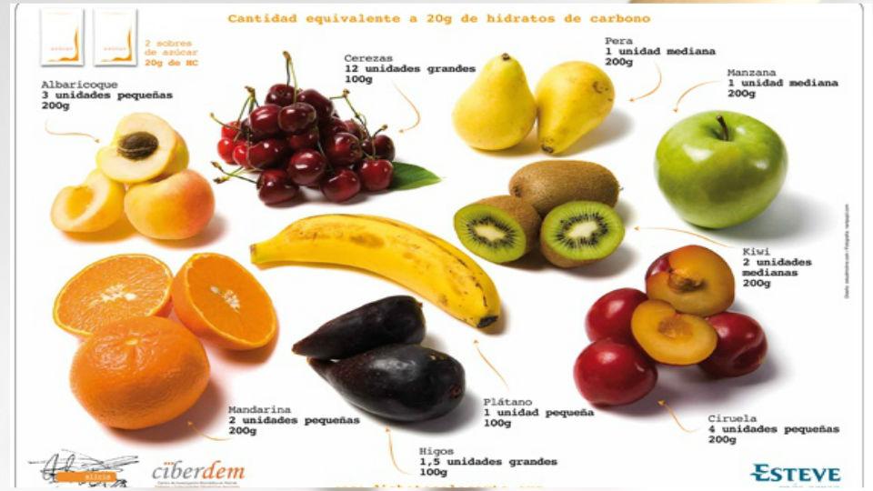 ¿Qué son las dietas por porción? - Diabetes a la carta · Fruta, Esta dieta es difícil de entender para algunos pacientes y requiere más tiempo para aprender, lo que requiere un mayor compromiso por parte del maestro.